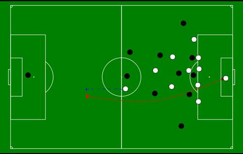 چگونه یک ضد حمله counter attack موفق در فوتبال داشته باشیم؟   FCDORFAK