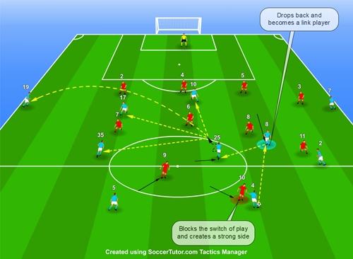 چگونه در فوتبال بازیسازی موفقی از عقب زمین داشته باشیم   FCDORFAK
